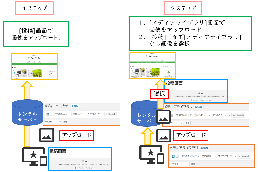画像の挿入方法