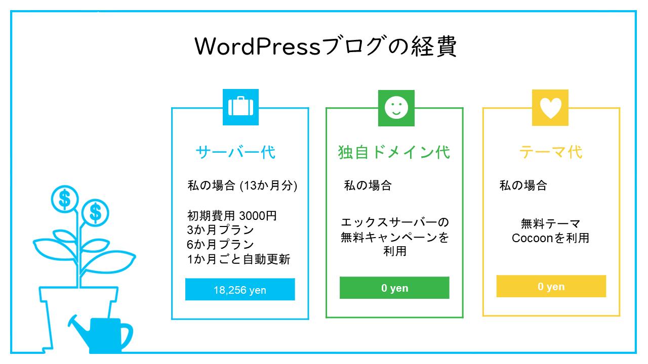 WordPressブログの経費