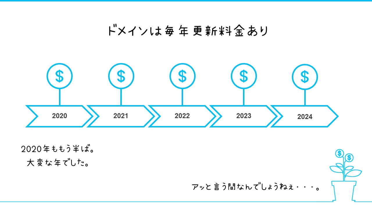 ドメイン更新料金は毎年